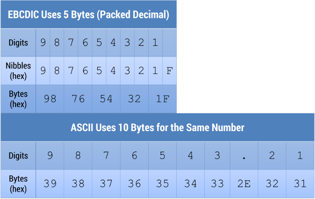 EBCDIC Packed Decimal vs. ASCII
