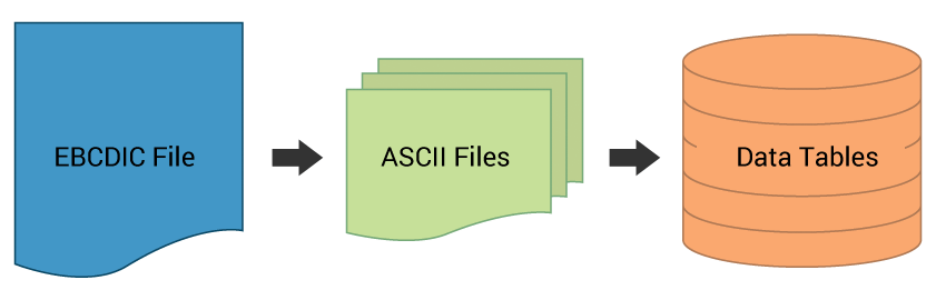 EBCDIC to ASCII to SQL Database Flowchart