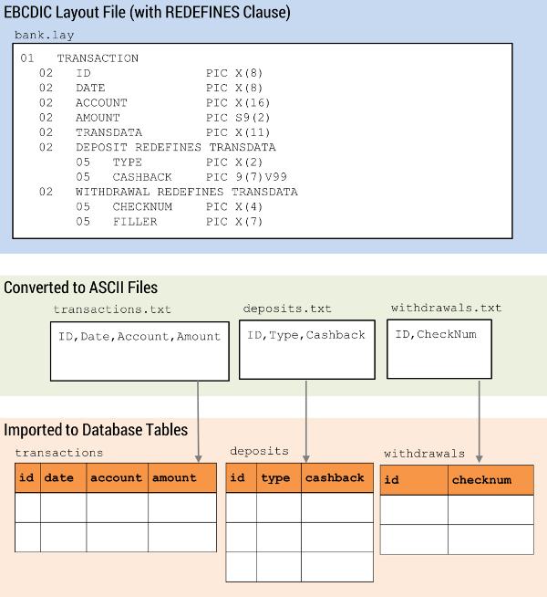 EBCDIC to ASCII REDEFINES Clauses